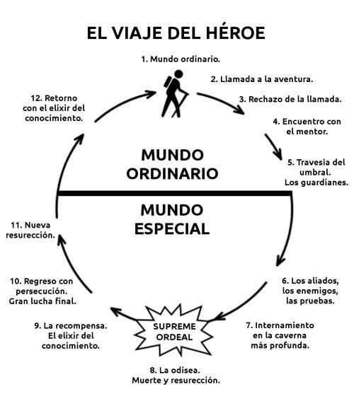el viaje del heroe